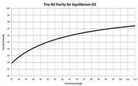 MTD Nitrogen-chart-1